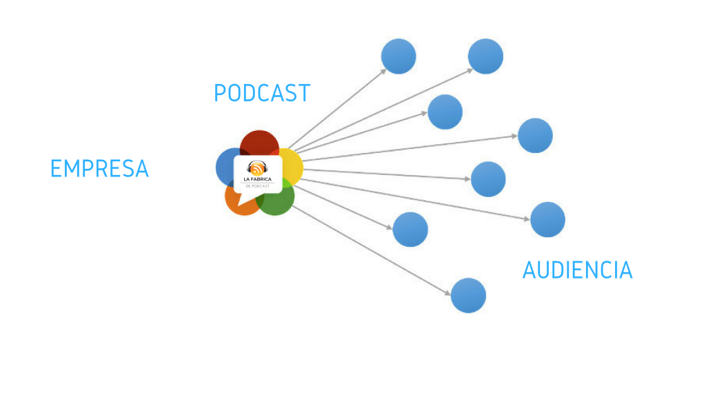 El podcast como elemento de comunicación externa.