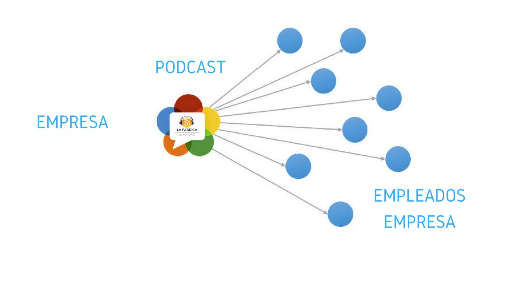 podcast como medio de comunicacion para empresa
