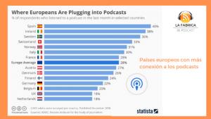 datos escuchas podcast en europa