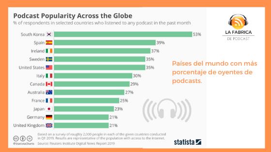 porcentaje escuchas podcasts en el mundo