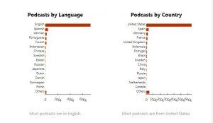 La industria del podcast
